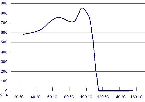http://pantechtape.com/product/warmoff/graph2.jpg